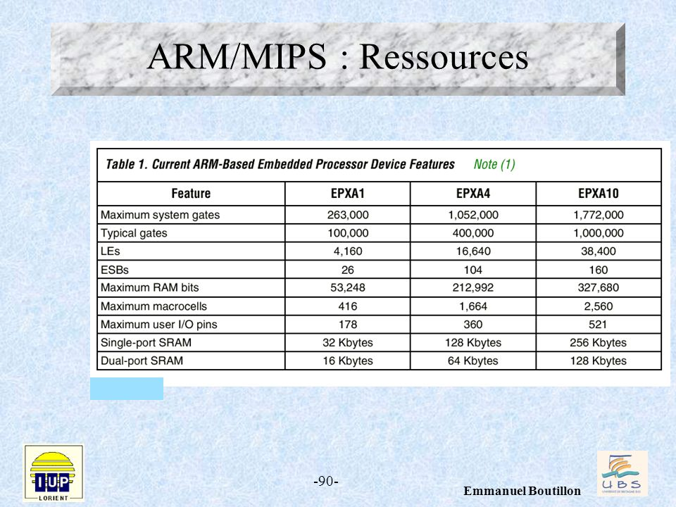 ARM/MIPS : Ressources
