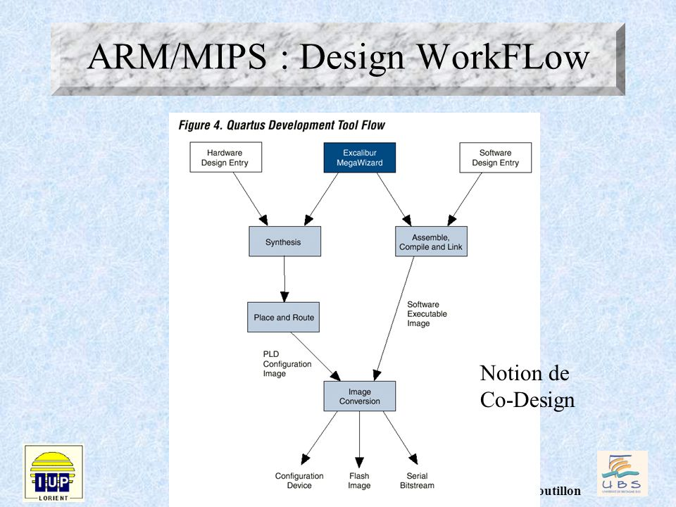 ARM/MIPS : Design WorkFLow