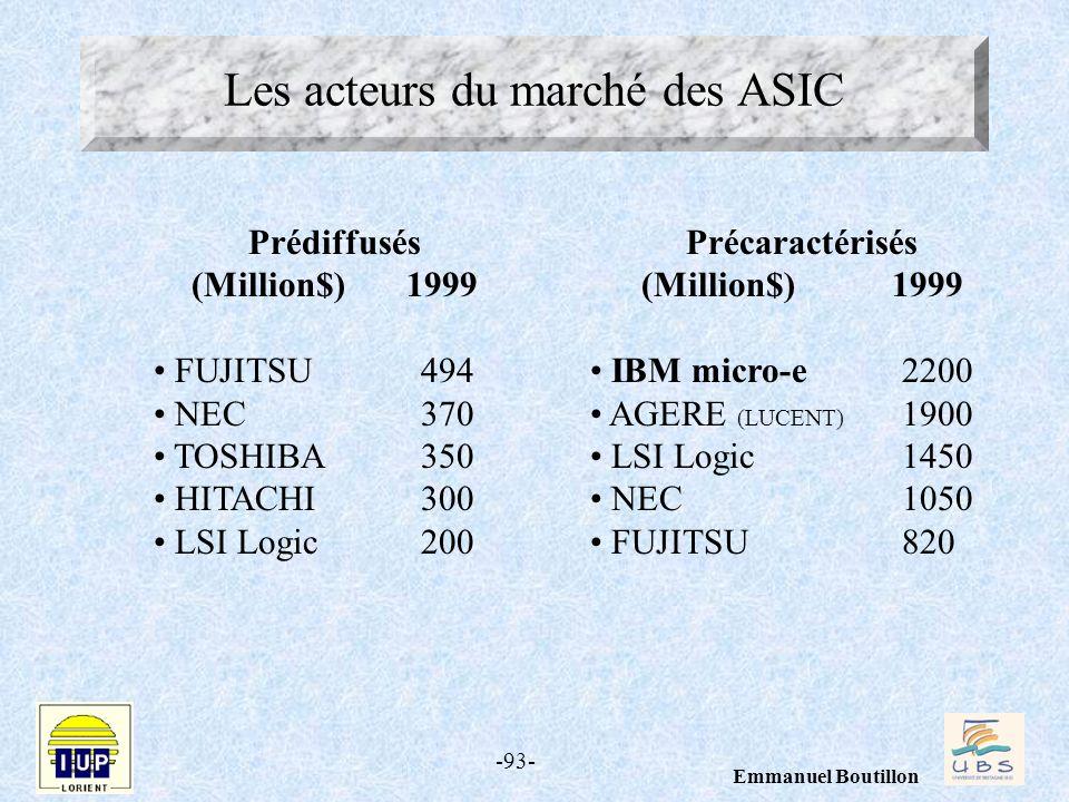 Les acteurs du marché des ASIC