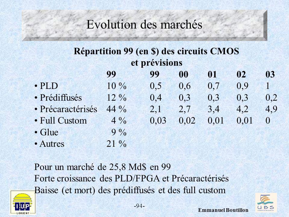 Répartition 99 (en $) des circuits CMOS et prévisions
