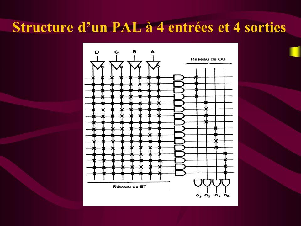 Structure d'un PAL à 4 entrées et 4 sorties