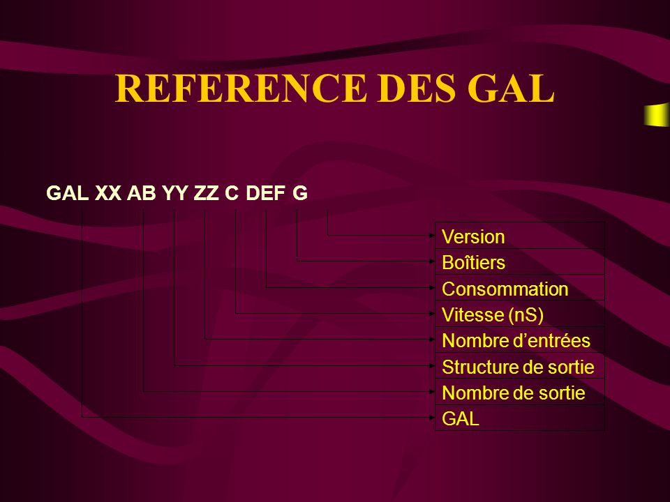 REFERENCE DES GAL GAL XX AB YY ZZ C DEF G Version Boîtiers