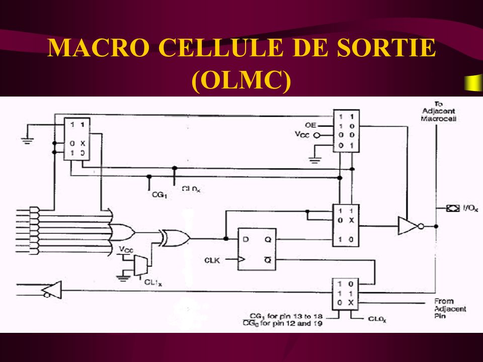 MACRO CELLULE DE SORTIE (OLMC)
