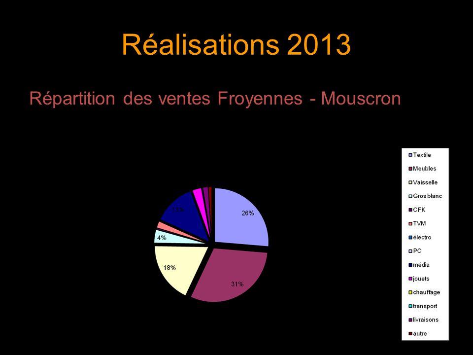 Réalisations 2013 Répartition des ventes Froyennes - Mouscron 10