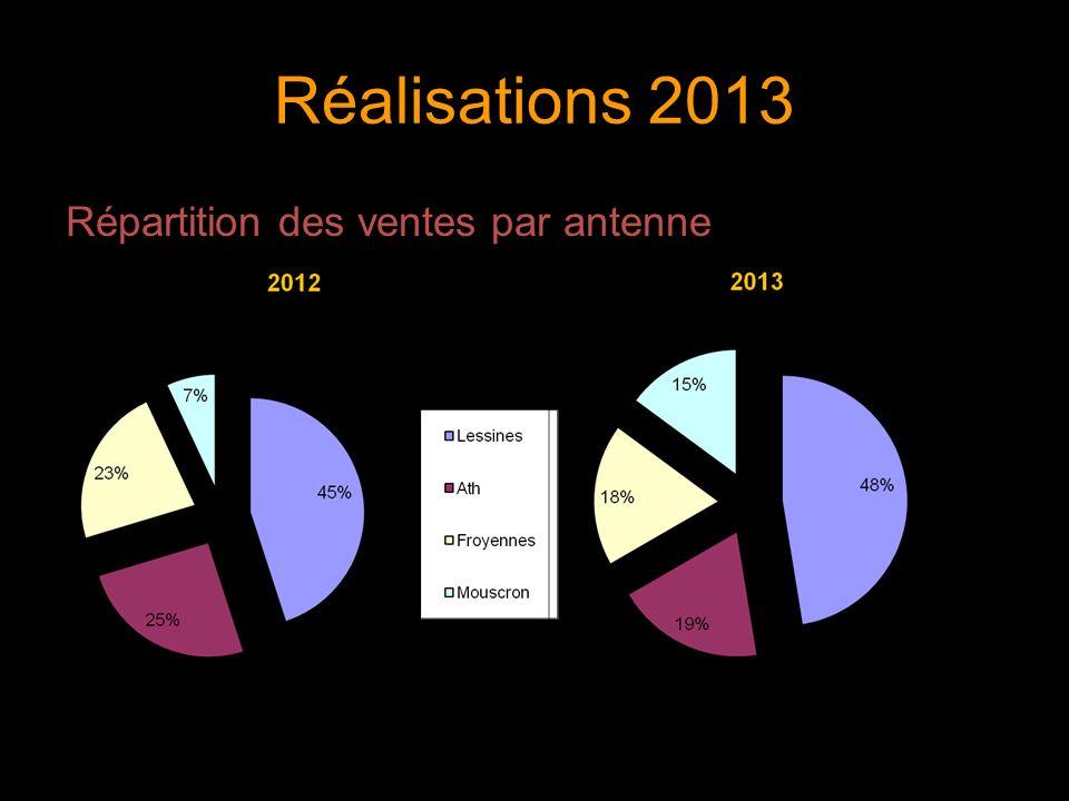 Réalisations 2013 Répartition des ventes par antenne 11