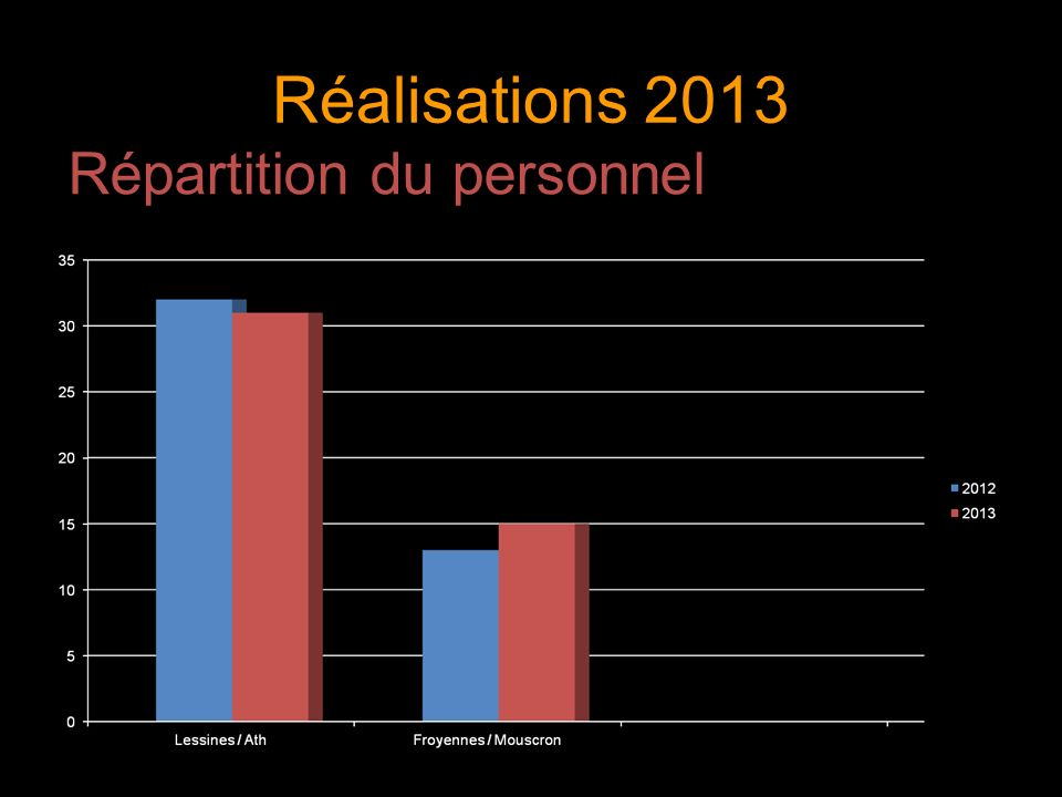 Répartition du personnel