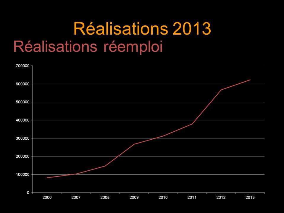 Réalisations 2013 Réalisations réemploi 6