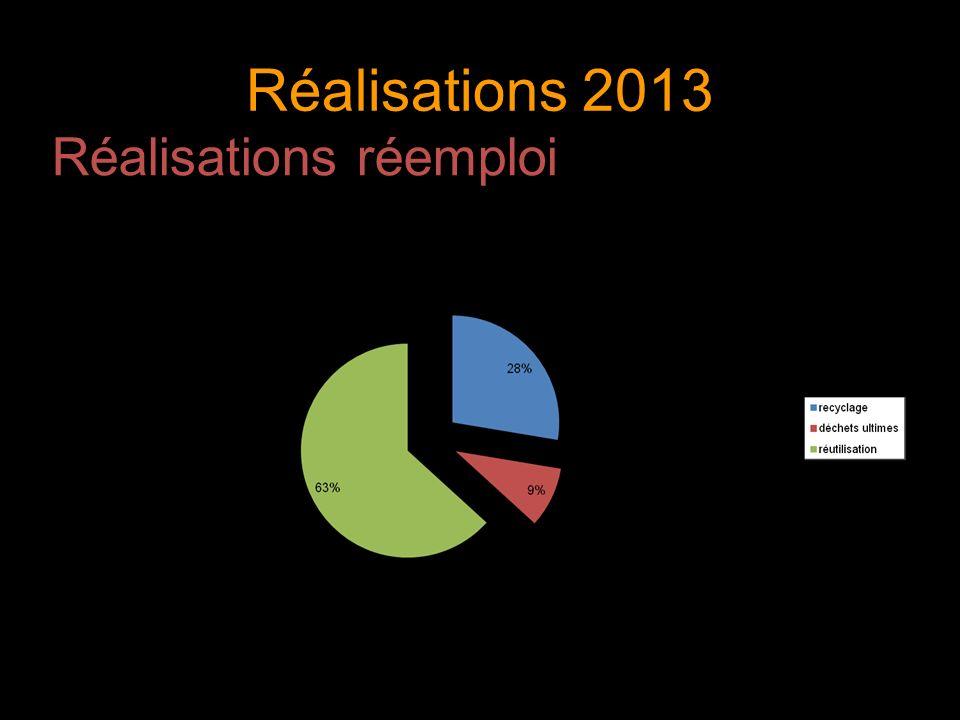 Réalisations 2013 Réalisations réemploi 7