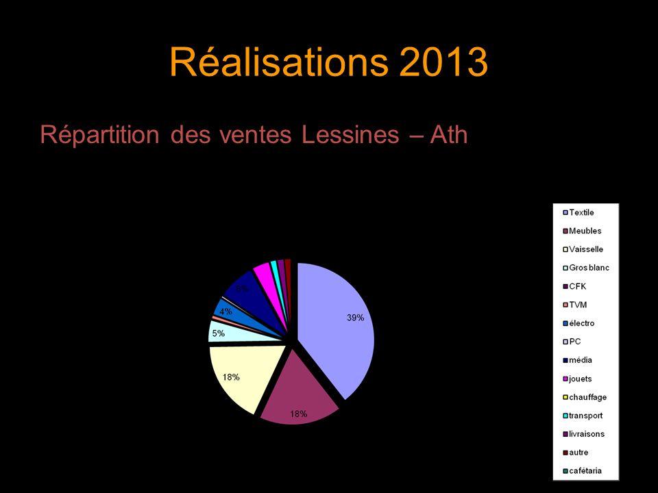 Réalisations 2013 Répartition des ventes Lessines – Ath 9