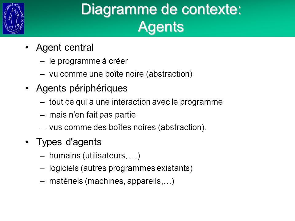 Diagramme de contexte: Agents