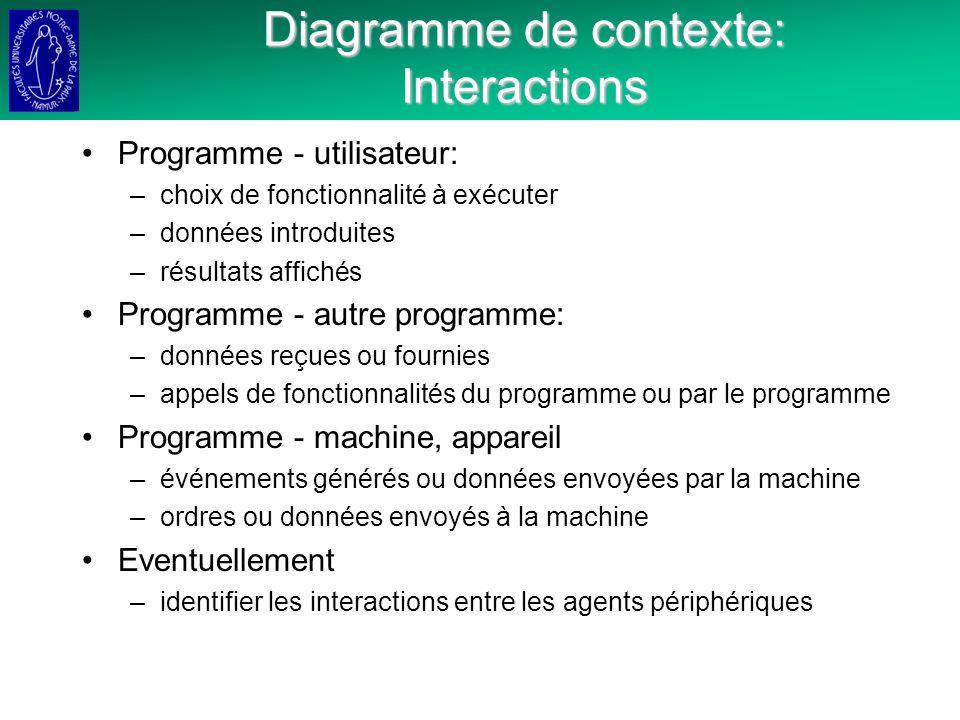 Diagramme de contexte: Interactions