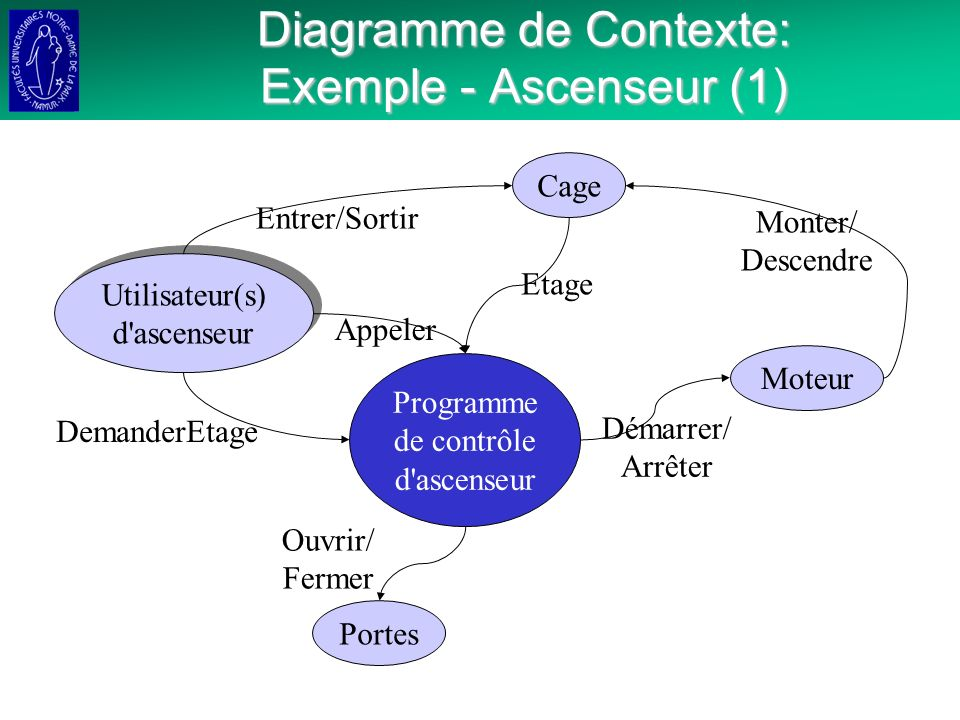 Diagramme de Contexte: Exemple - Ascenseur (1)