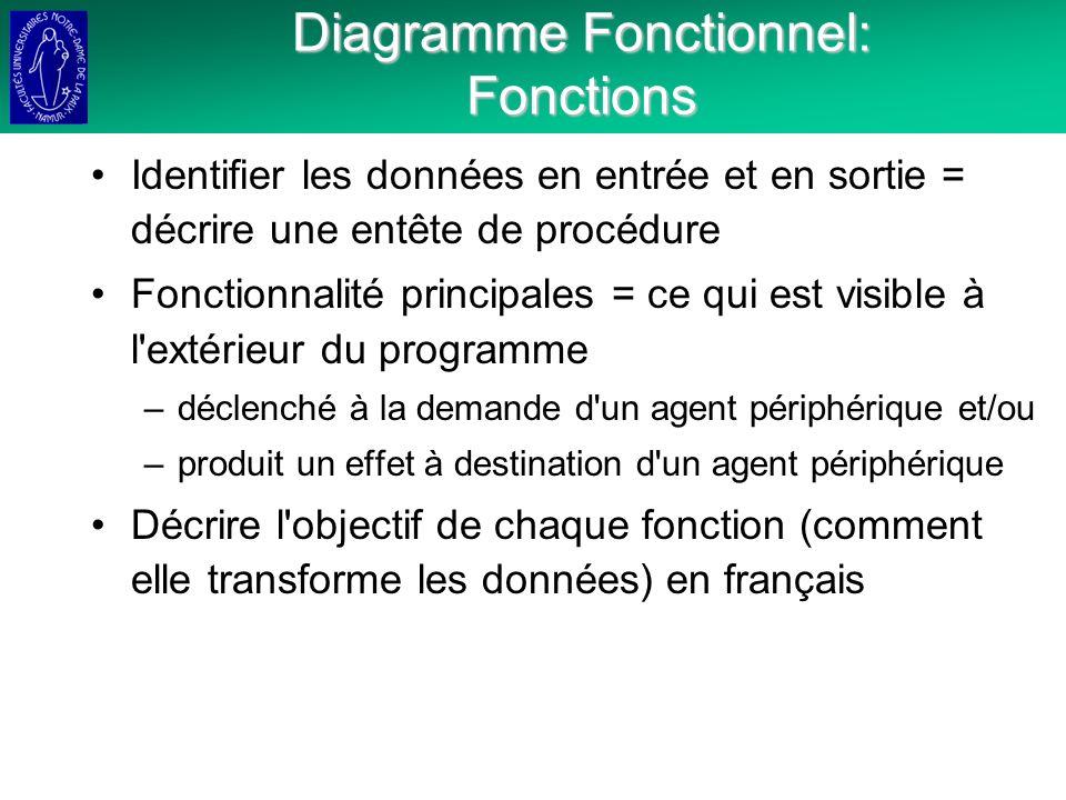 Diagramme Fonctionnel: Fonctions