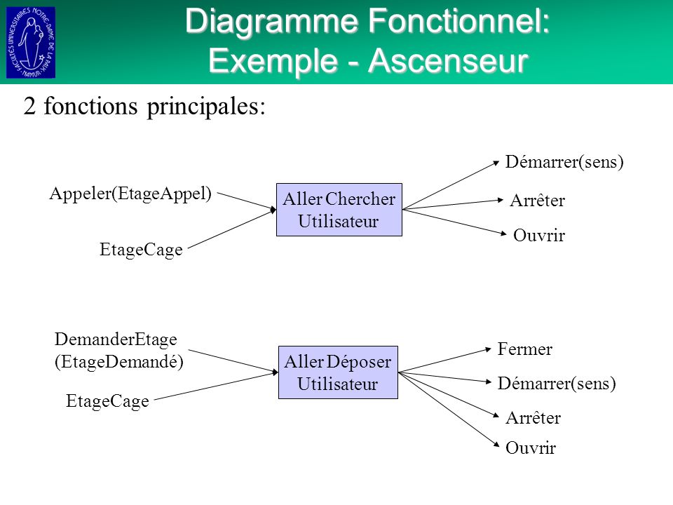 Diagramme Fonctionnel: Exemple - Ascenseur