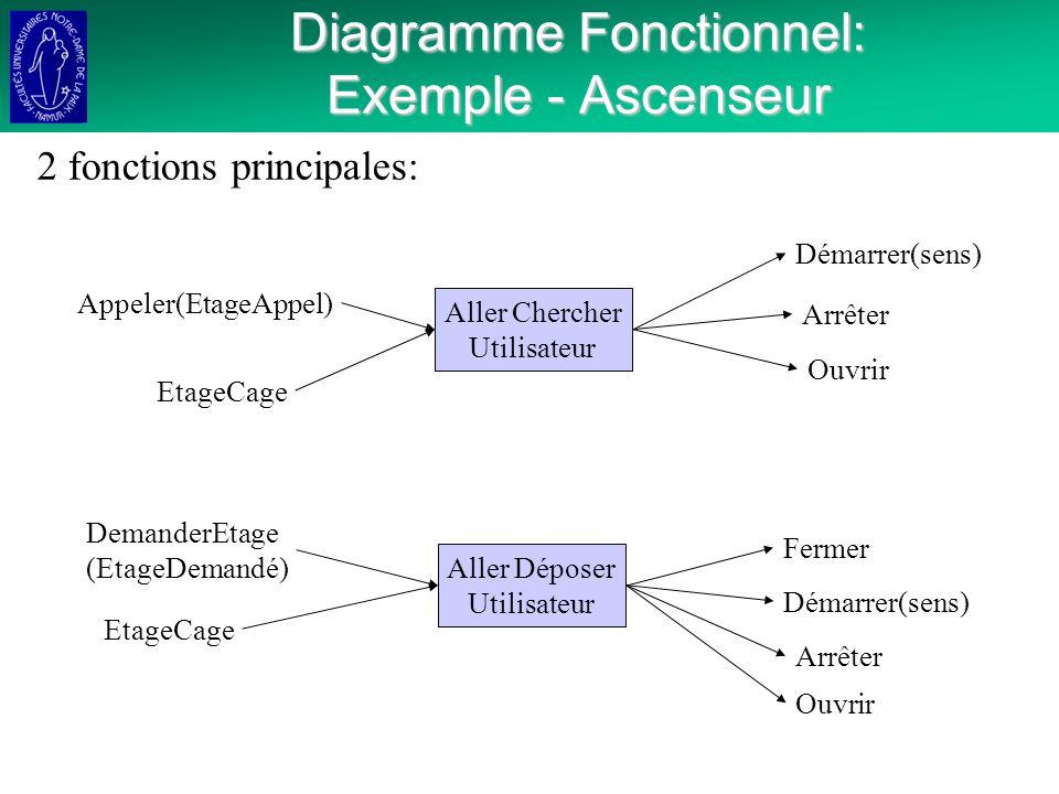 Diagramme Fonctionnel: Exemple - Ascenseur