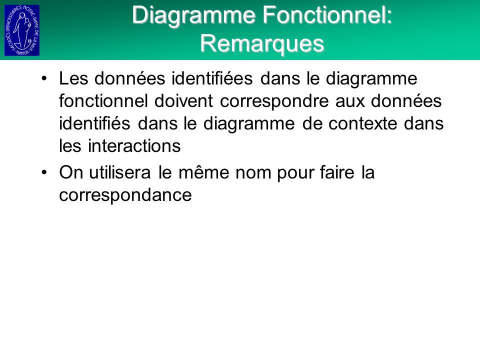Diagramme Fonctionnel: Remarques