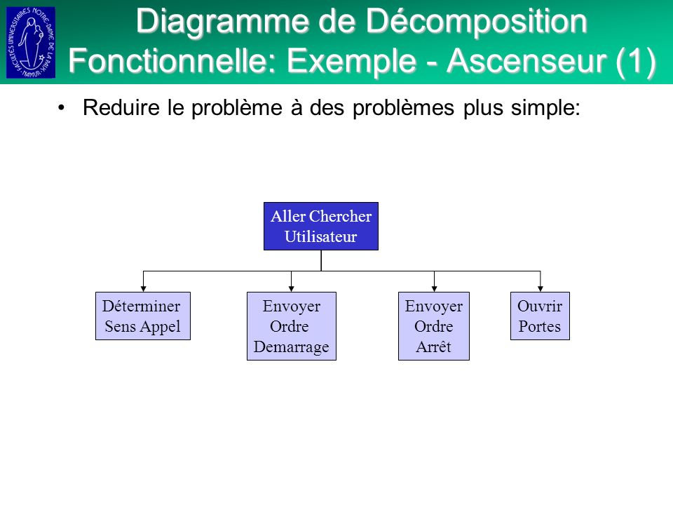 Diagramme de Décomposition Fonctionnelle: Exemple - Ascenseur (1)