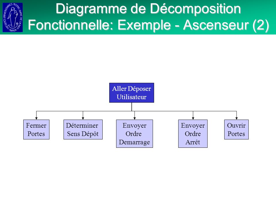 Diagramme de Décomposition Fonctionnelle: Exemple - Ascenseur (2)