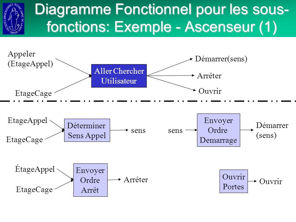 Diagramme Fonctionnel pour les sous-fonctions: Exemple - Ascenseur (1)