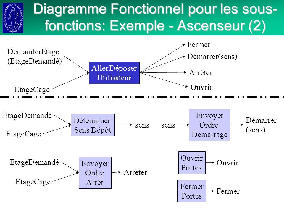 Diagramme Fonctionnel pour les sous-fonctions: Exemple - Ascenseur (2)