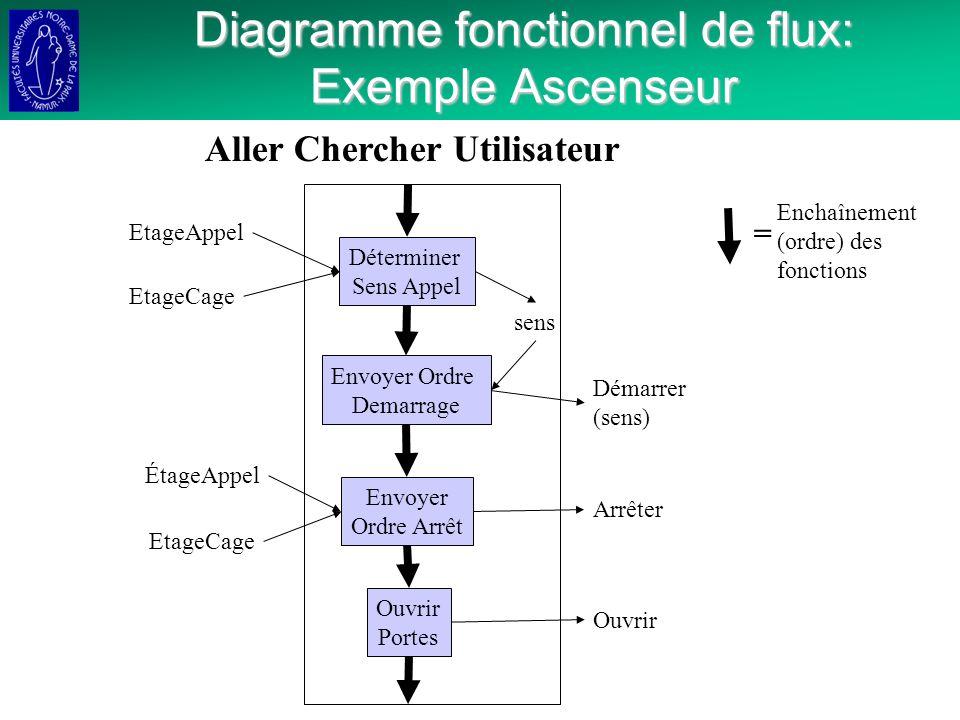 Diagramme fonctionnel de flux: Exemple Ascenseur