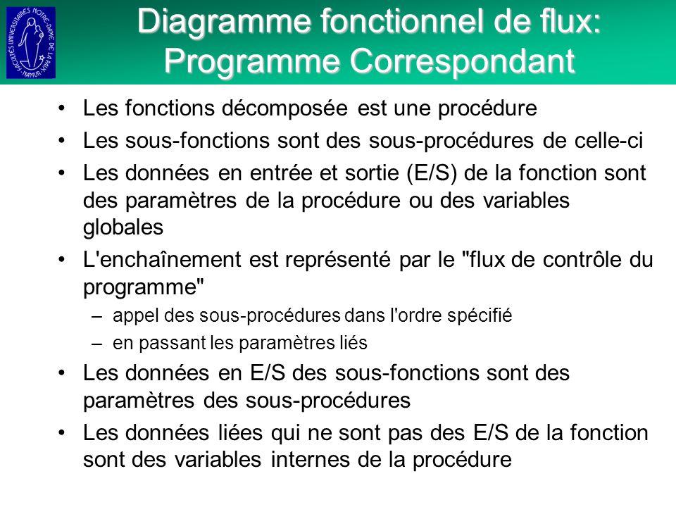 Diagramme fonctionnel de flux: Programme Correspondant
