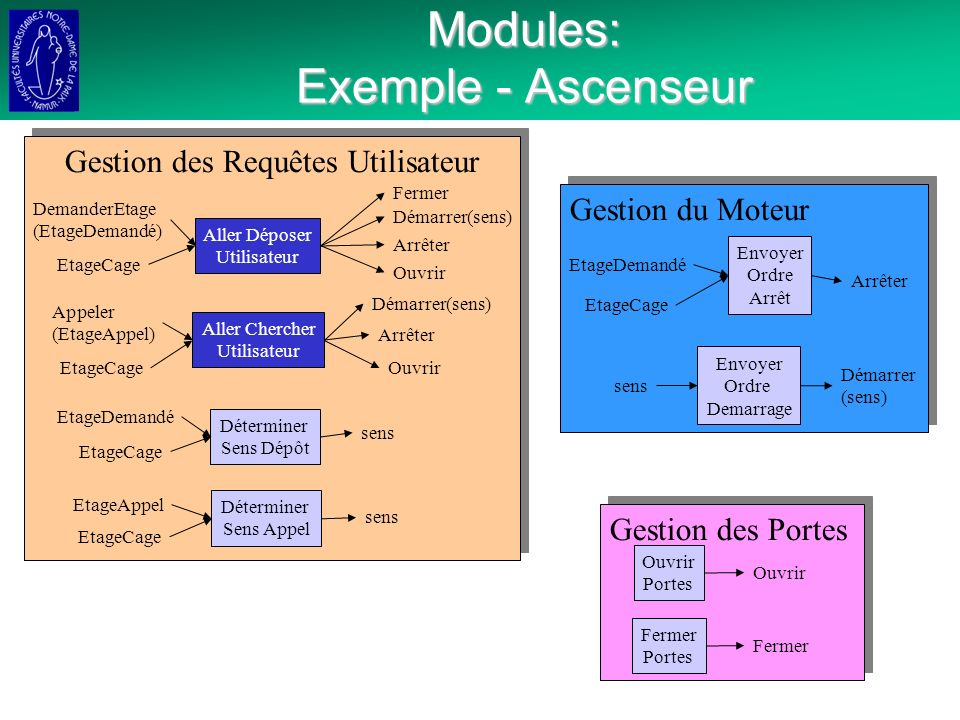 Modules: Exemple - Ascenseur