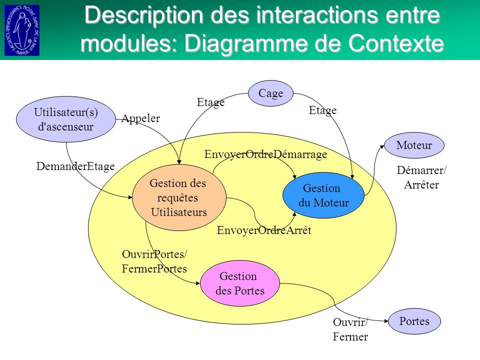 Description des interactions entre modules: Diagramme de Contexte