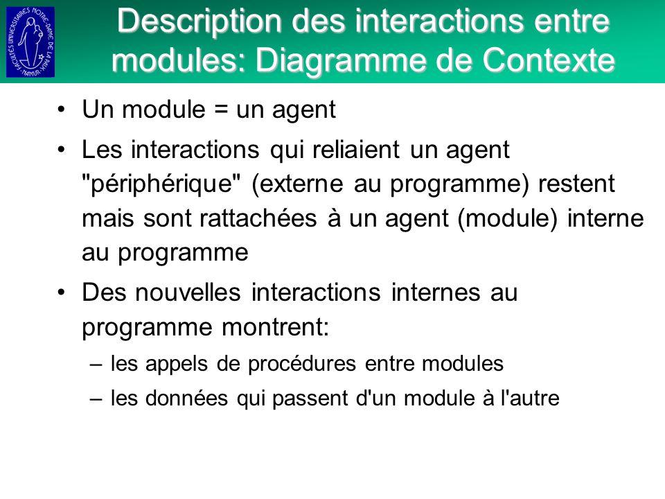 Description des interactions entre modules: Diagramme de Contexte