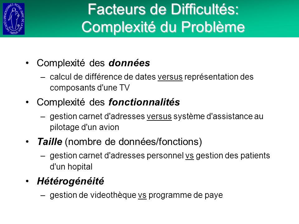 Facteurs de Difficultés: Complexité du Problème