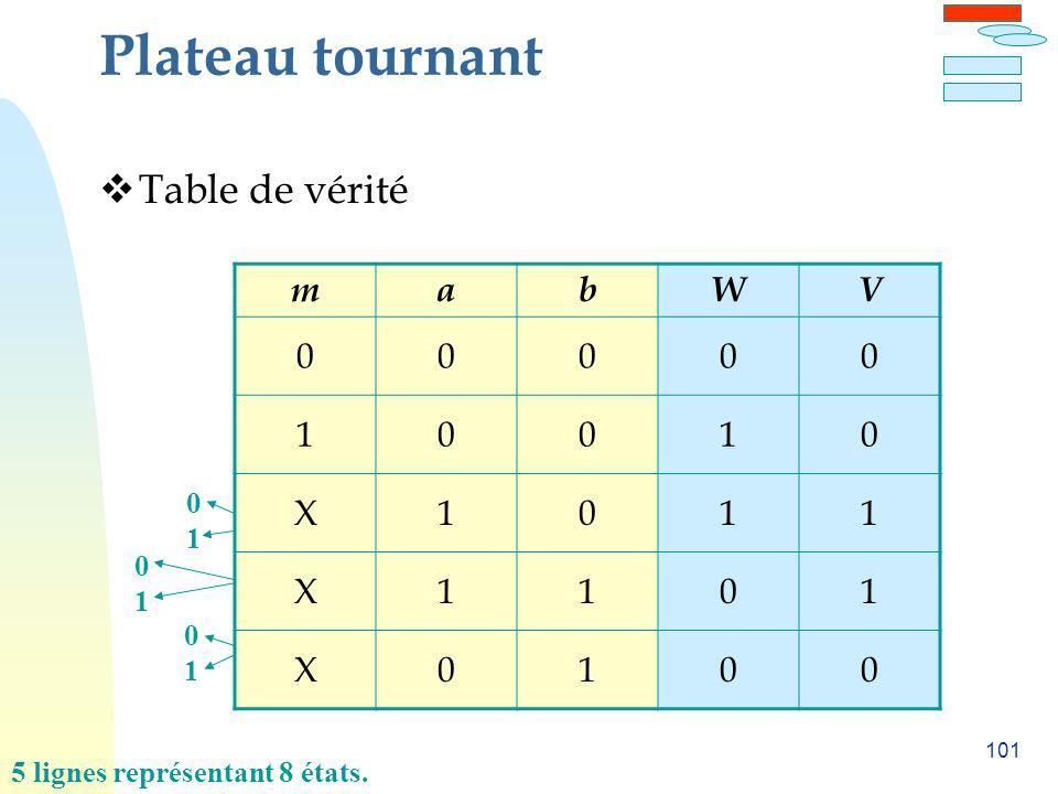 Plateau tournant Table de vérité m a b W V 1 X 1 1 1