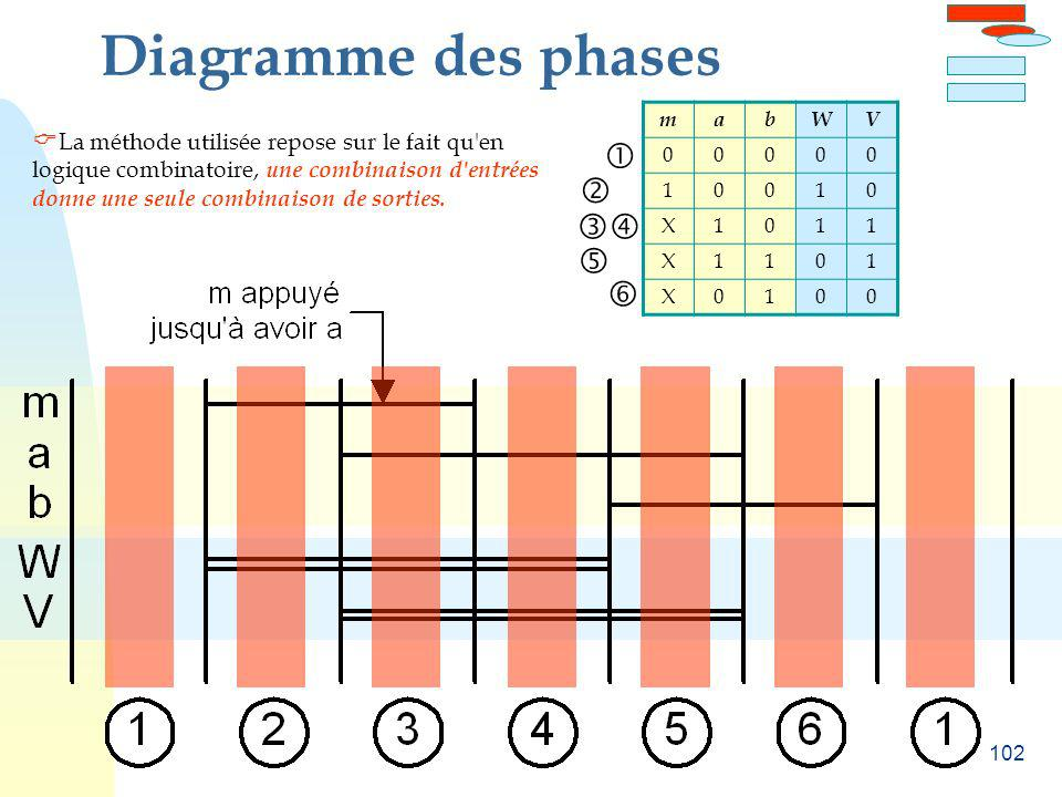 Diagramme des phases     