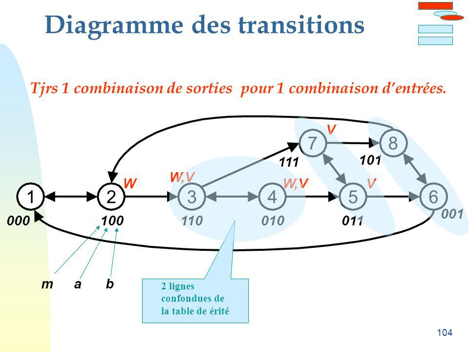 Diagramme des transitions