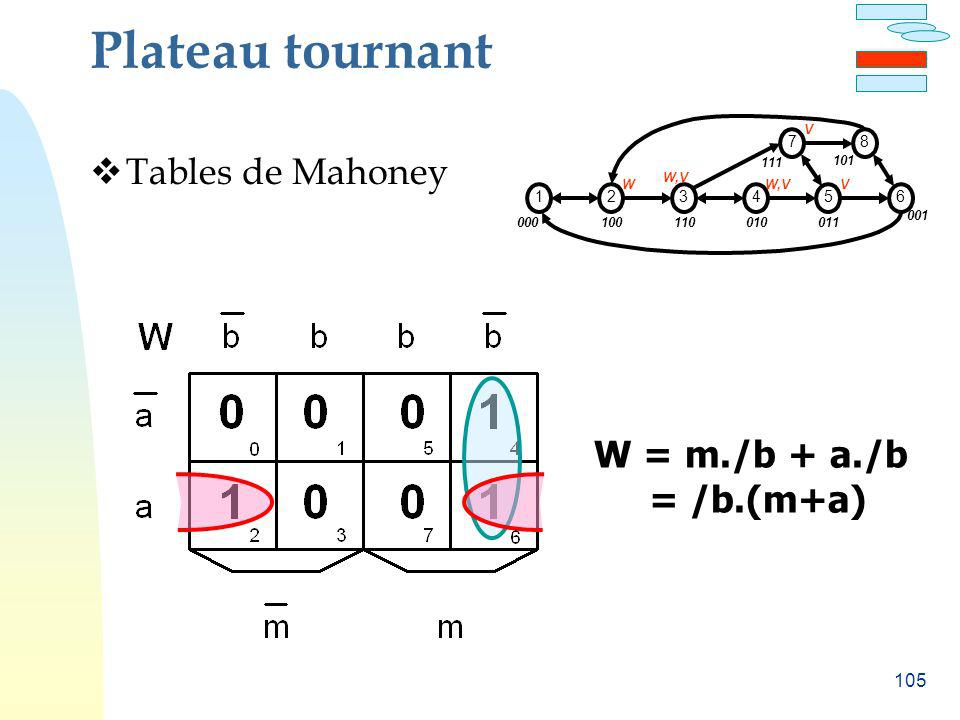 Plateau tournant Tables de Mahoney W = m./b + a./b = /b.(m+a) 1 2 3 4