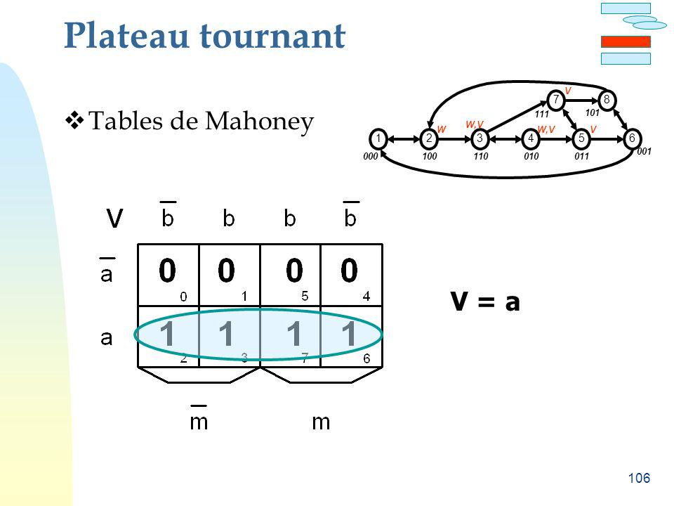 Plateau tournant Tables de Mahoney V = a 1 2 3 4 5 6 7 8 000 100 110