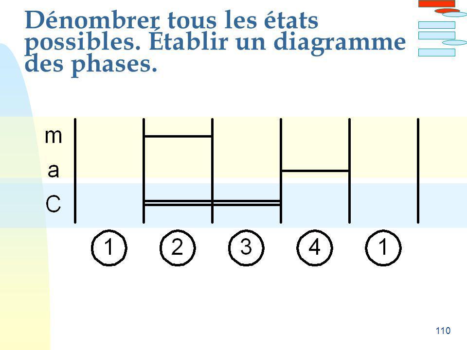 Dénombrer tous les états possibles. Établir un diagramme des phases.