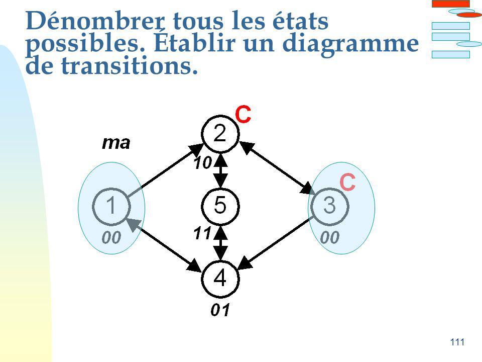 Dénombrer tous les états possibles. Établir un diagramme de transitions.