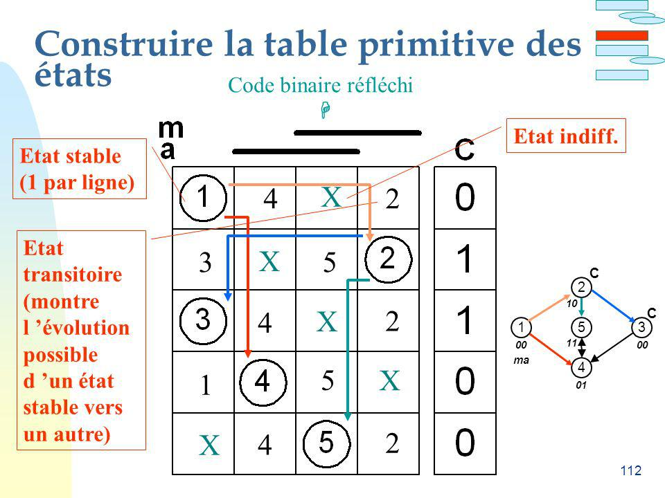 Construire la table primitive des états