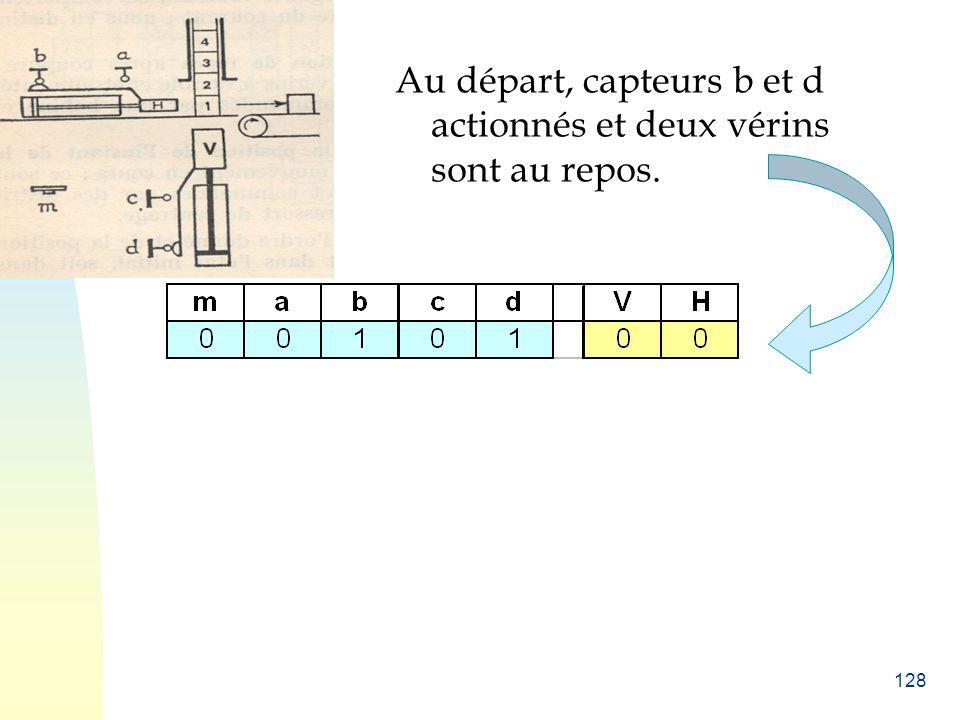 Au départ, capteurs b et d actionnés et deux vérins sont au repos.