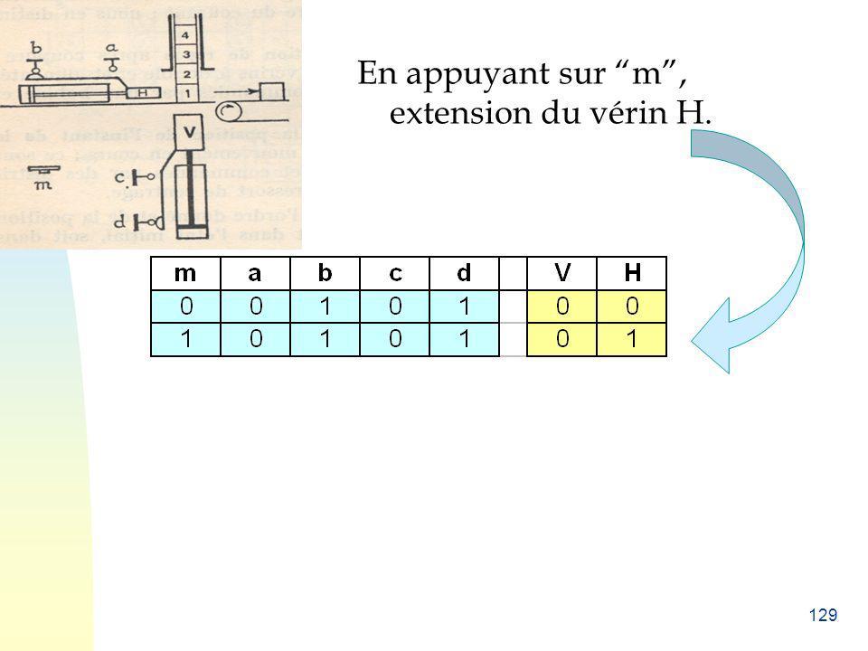 En appuyant sur m , extension du vérin H.
