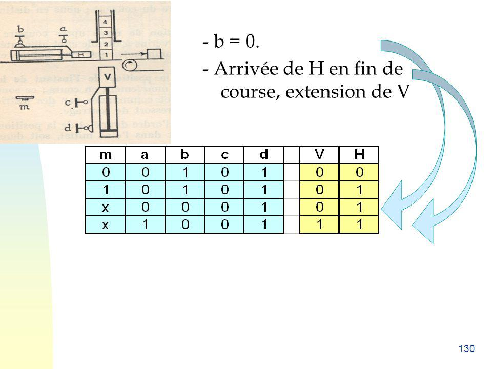- b = 0. - Arrivée de H en fin de course, extension de V