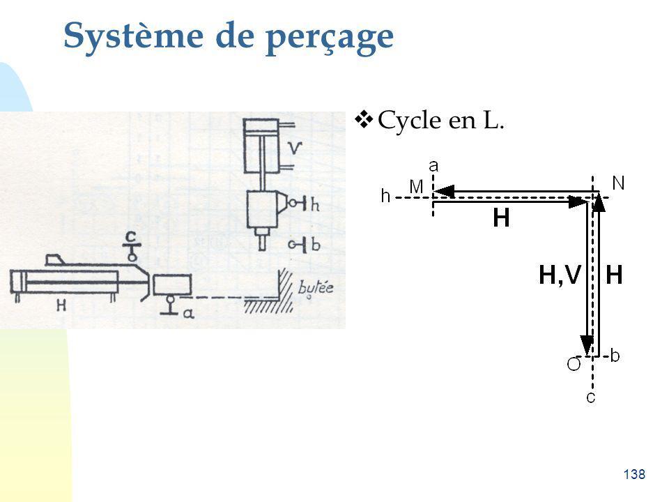 Système de perçage Cycle en L.
