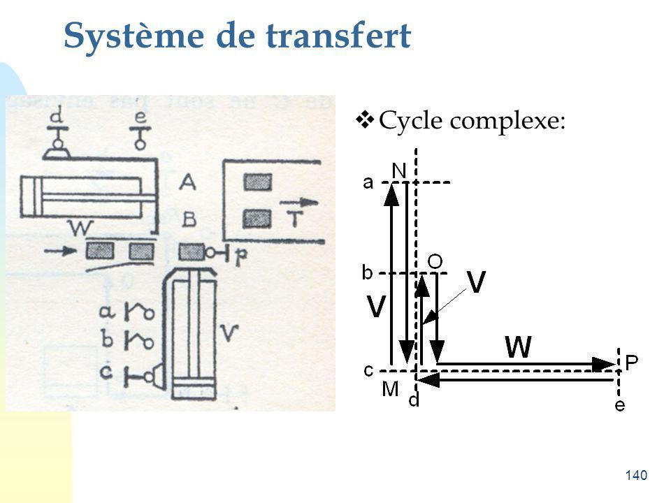 Système de transfert Cycle complexe: