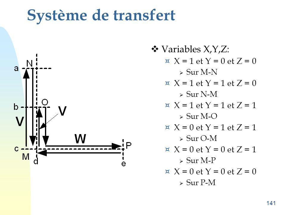 Système de transfert Variables X,Y,Z: X = 1 et Y = 0 et Z = 0