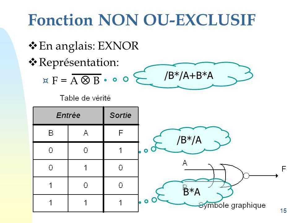 Fonction NON OU-EXCLUSIF
