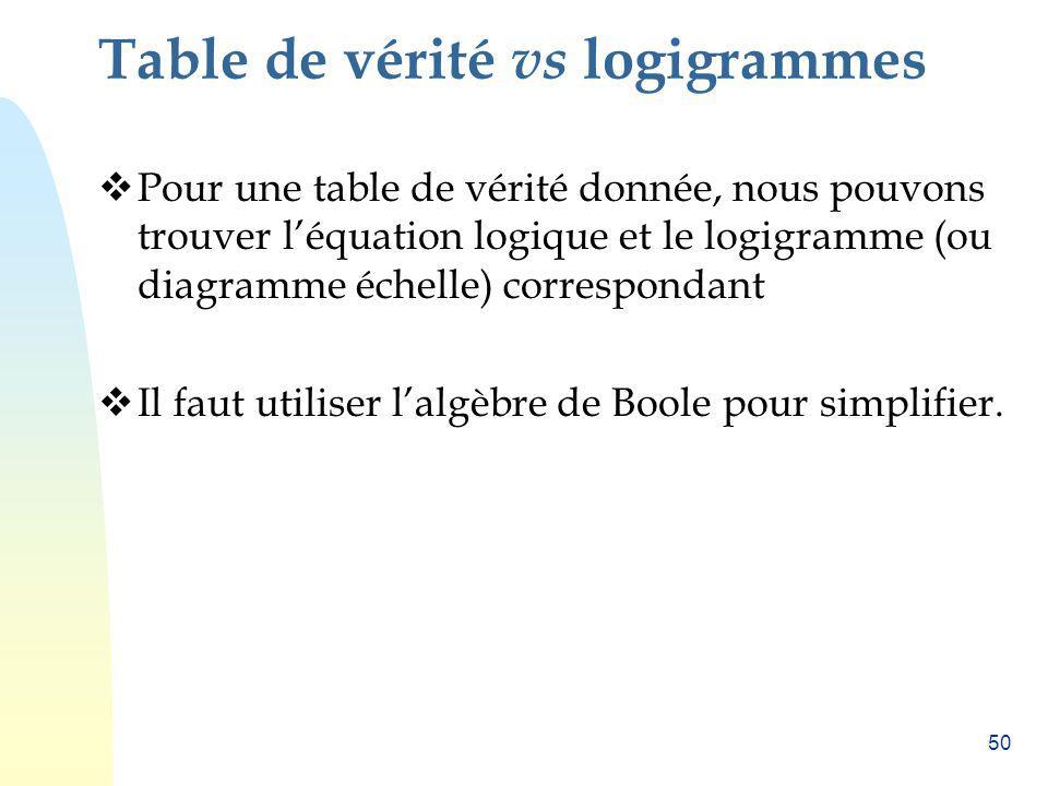 Table de vérité vs logigrammes