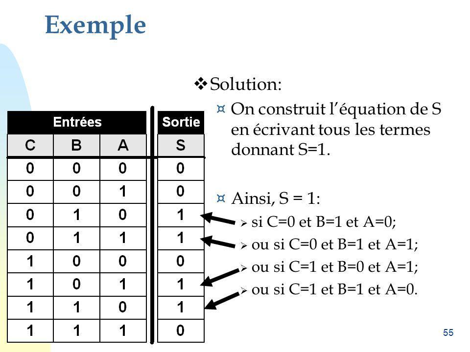 Exemple Solution: On construit l'équation de S en écrivant tous les termes donnant S=1. Ainsi, S = 1: