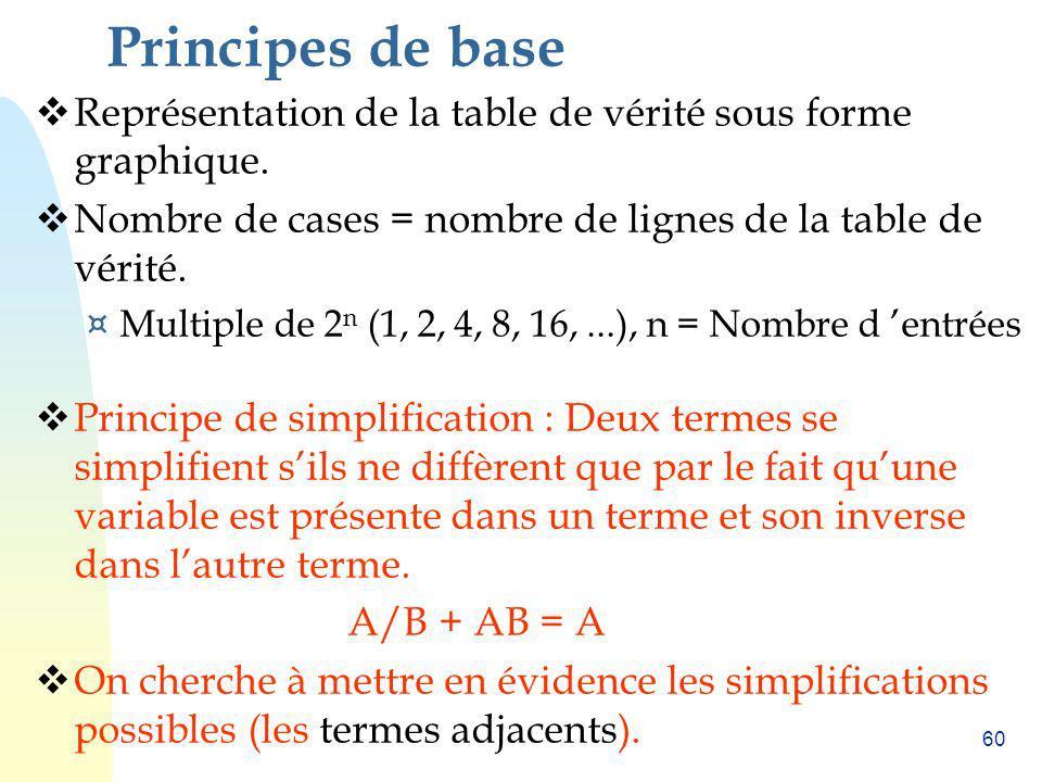 Principes de base Représentation de la table de vérité sous forme graphique. Nombre de cases = nombre de lignes de la table de vérité.