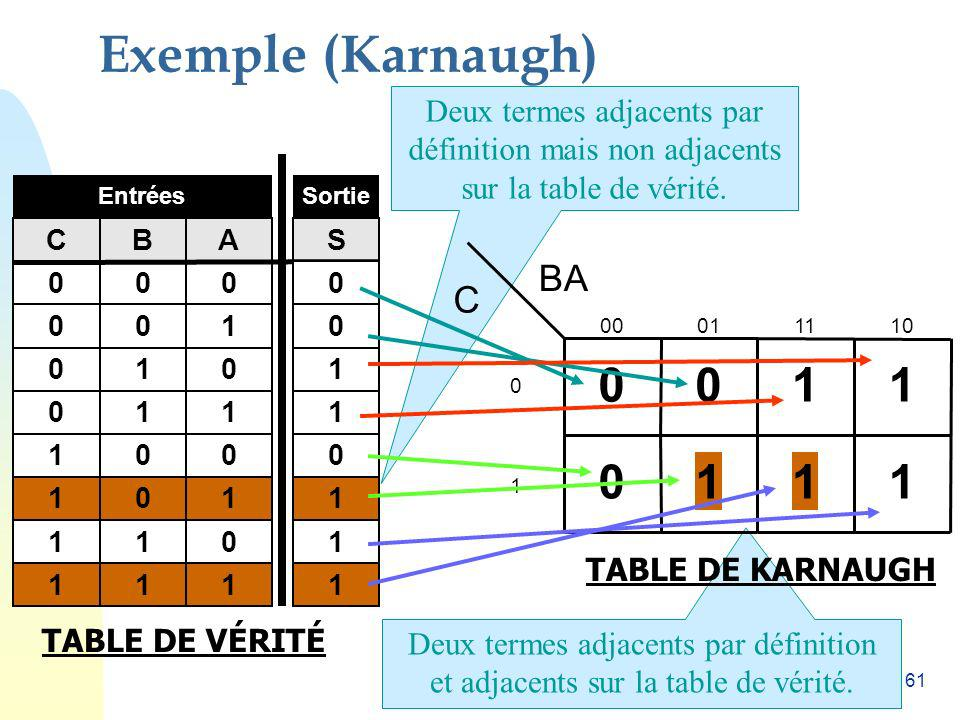 Exemple (Karnaugh) 1 1 1 1 1 BA C