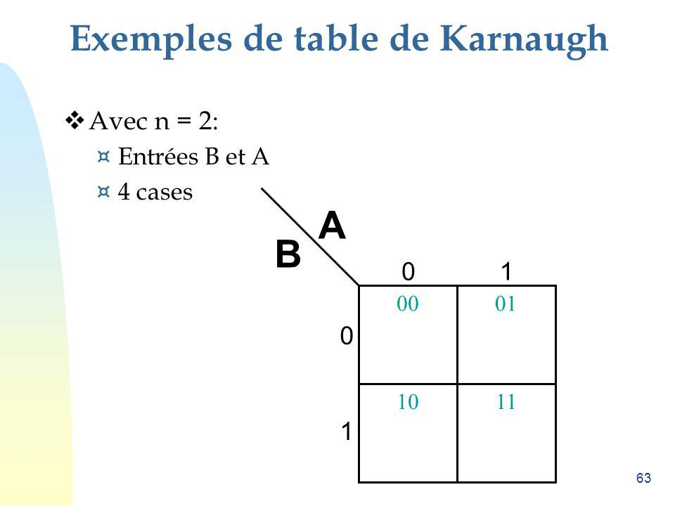 Exemples de table de Karnaugh